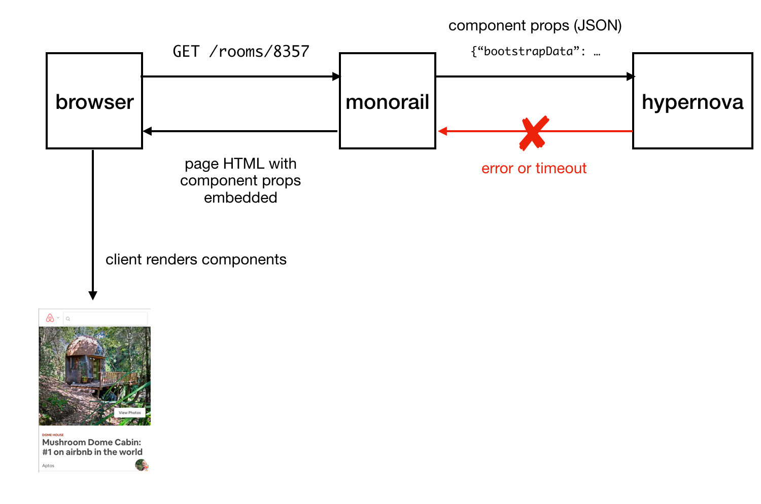 Operationalizing Nodejs For Server Side Rendering Airbnb That Configuration Albeit A Single Switch Is Shown Here Hypernova Renders The Components With Props To Generate Html Return Monorail Which Then Embeds It Into Page Template And Sends Whole