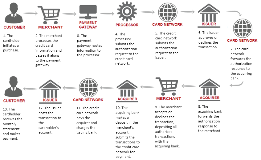 How do credit card companies make money the business model the issuer bank hdfc bank collects the full transaction amount from the cardholder mr kohli both the acquirer and the issuing bank pays payment reheart Images