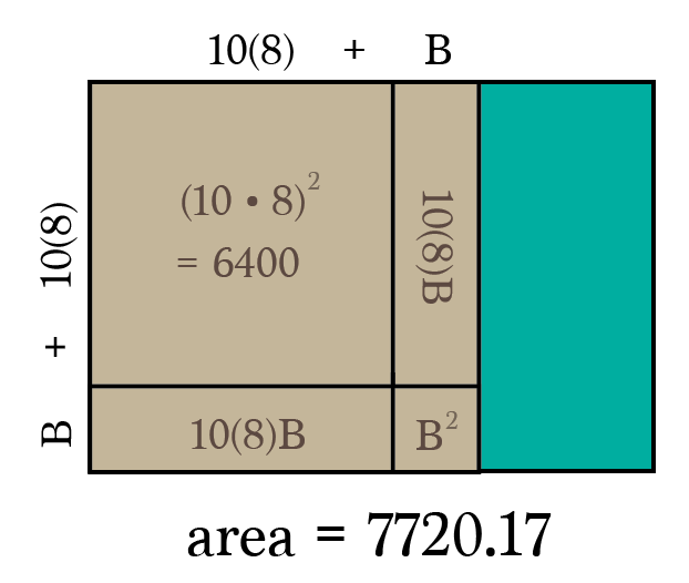 Weve Accounted For  17 Square Units The Remaining Area Must Be Less Than The Difference Of 1320 17 Square Units