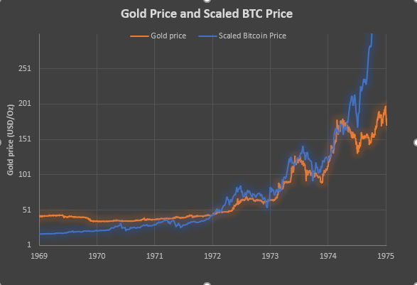 In 1974 The First Gold Futures Contract Was Traded On Comex Exchange New York Trading Started December 31