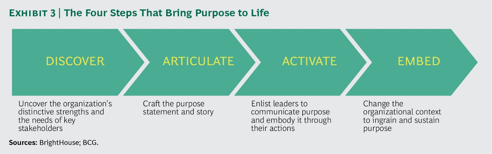 """For a description of how a company moved through these steps, see the  sidebar """"How Purpose Helped One Retailer Rack Up Success."""")"""