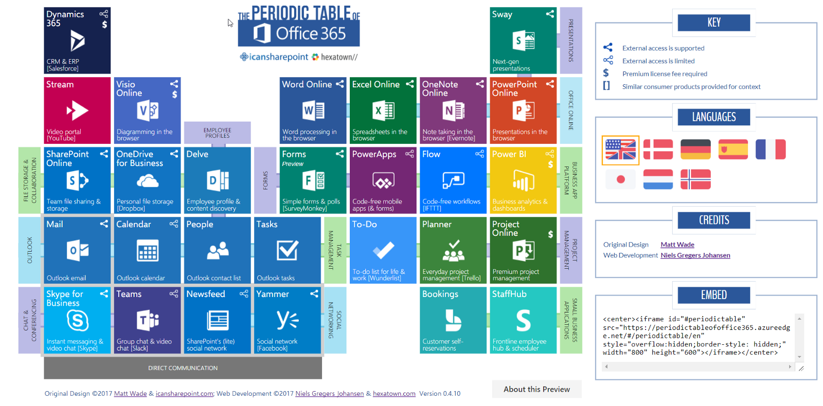 Quickly understand what office 365 is hexatownblog periodic table of office 365 urtaz