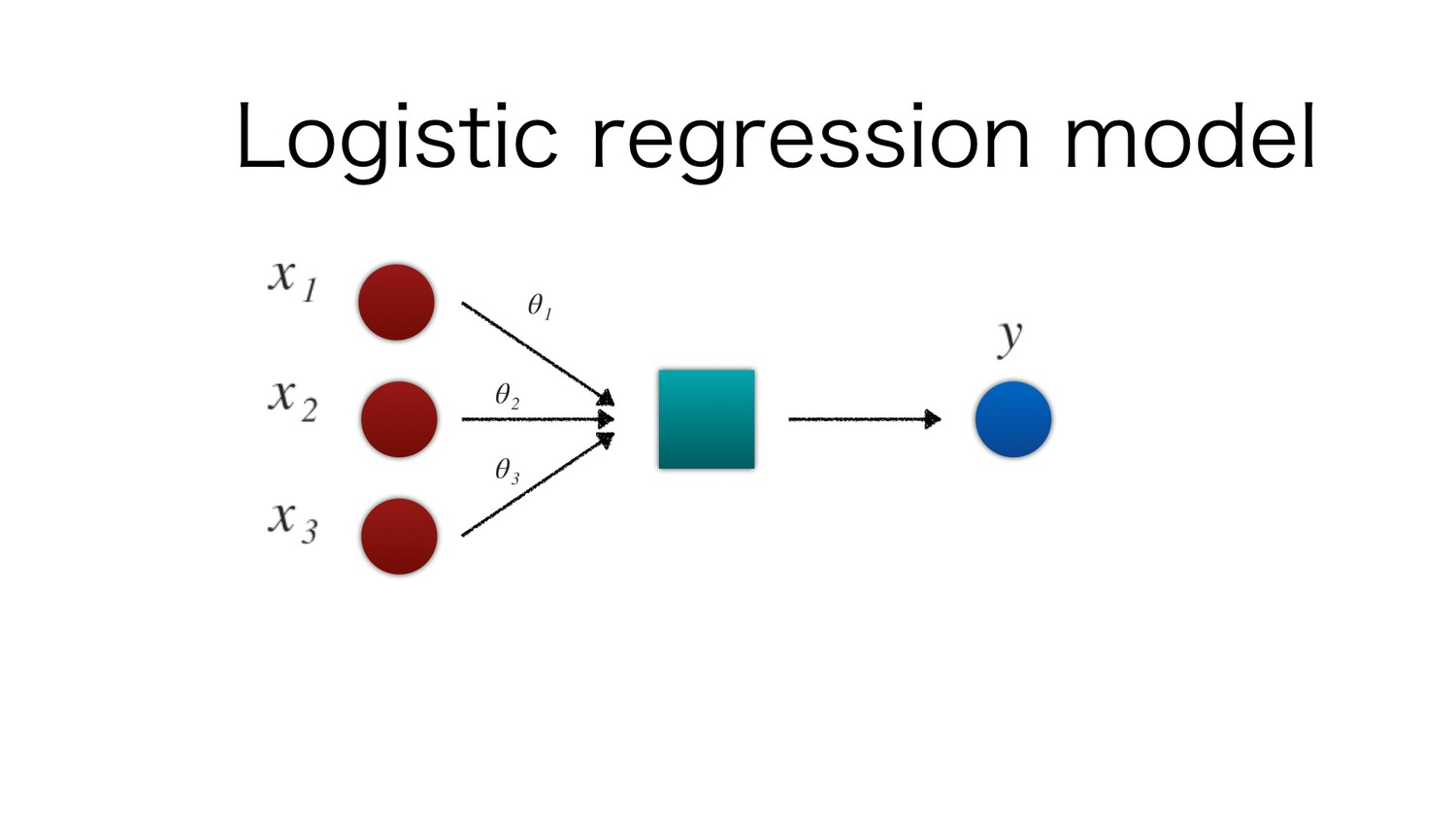 machine learning part 3 : logistic regression – towards data science
