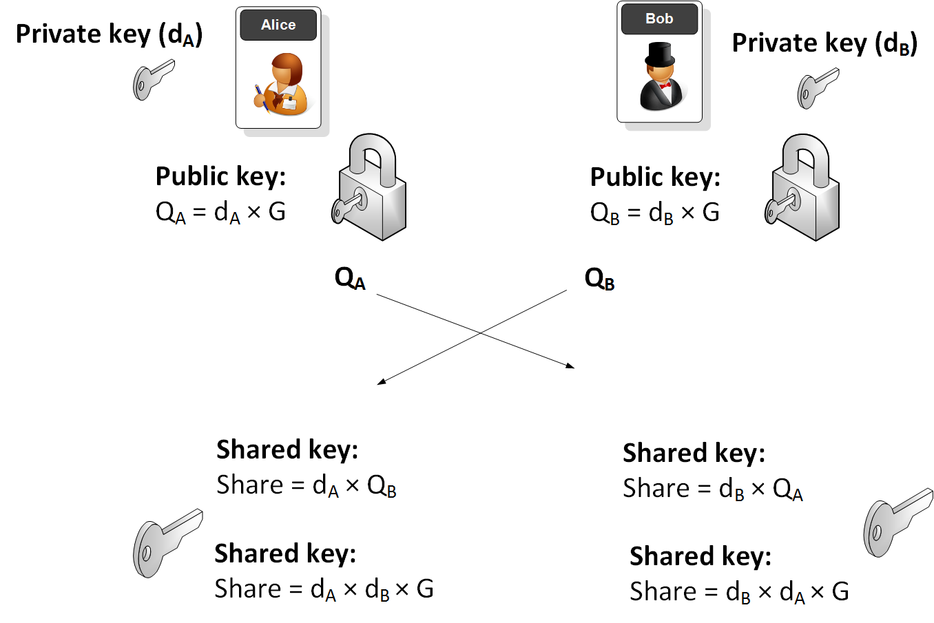 generate public private key pair python