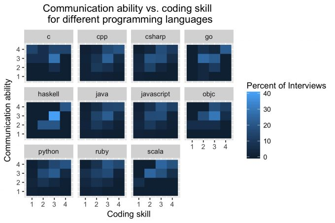 The Chart Below Suggests That There Isnu0027t Really Any Observable Difference  Between How Candidatesu0027 Technical And Communication Abilities Are  Perceived, ...