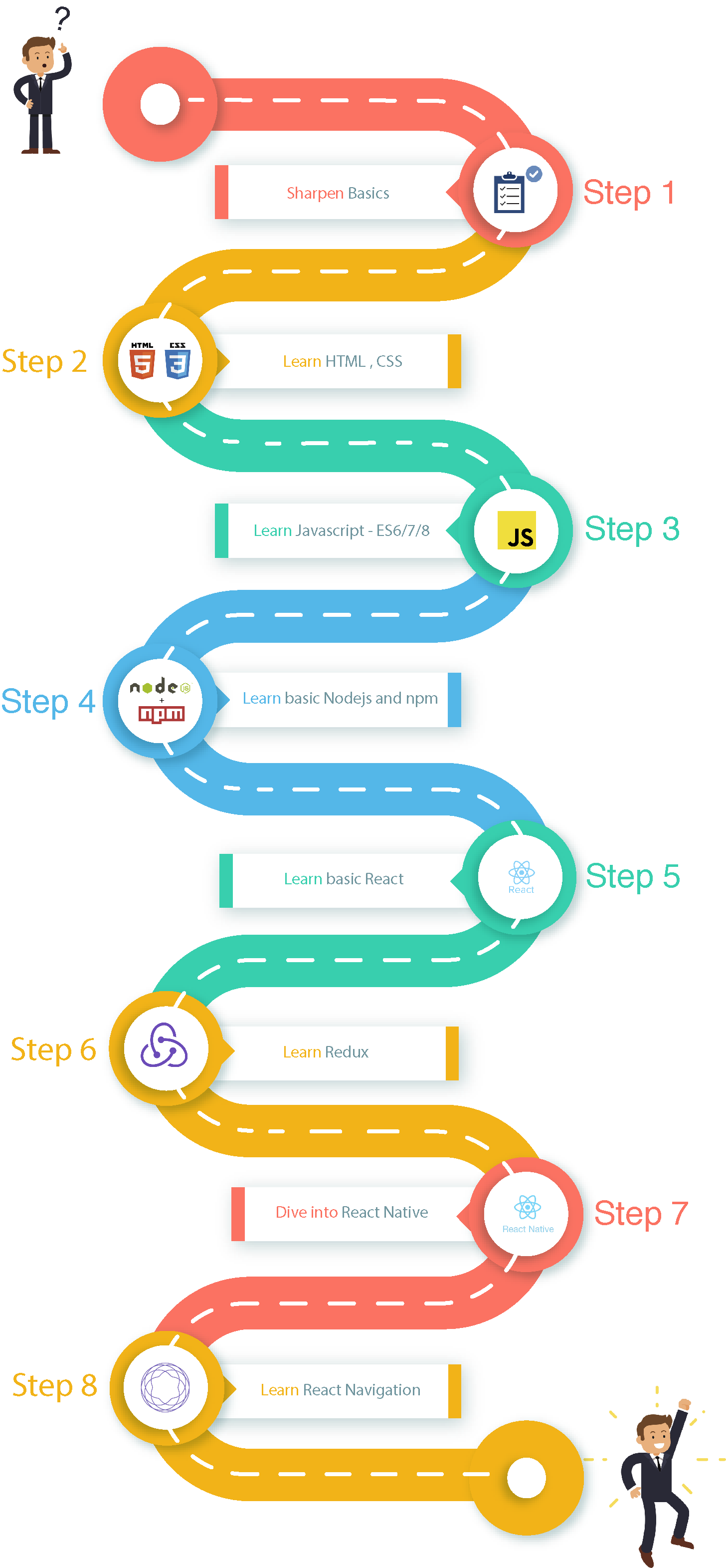 Roadmap to becoming a React Native developer in 2018 (for
