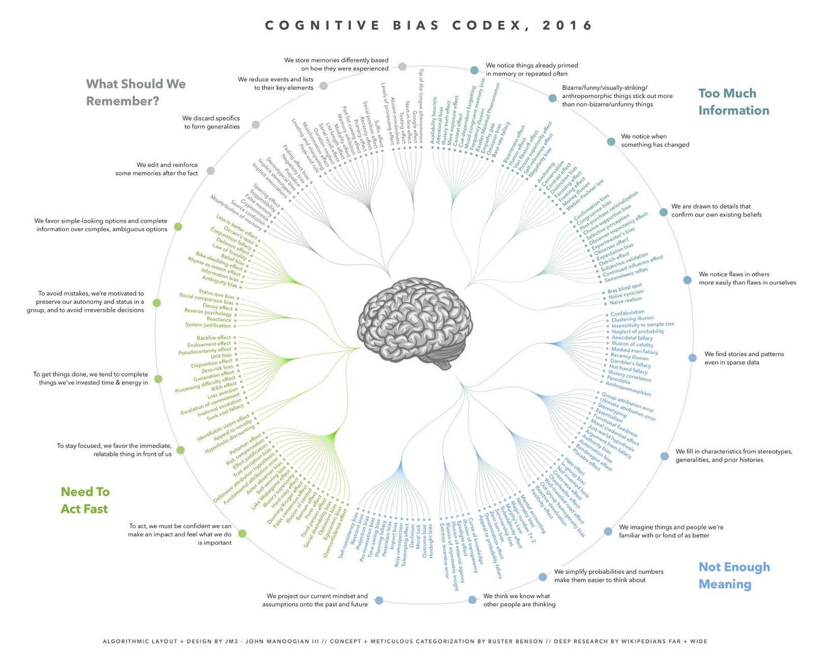 Flashcards to Learn 168 Cognitive Biases