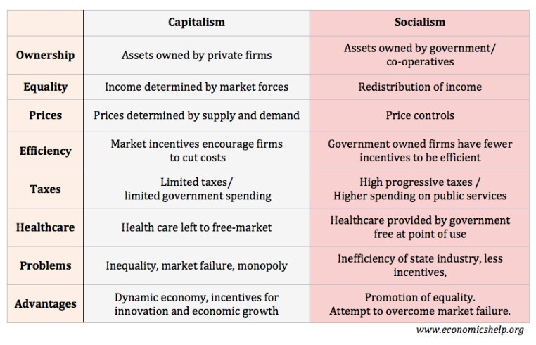 The United States, the Socialist Boogeyman and a Solution ...