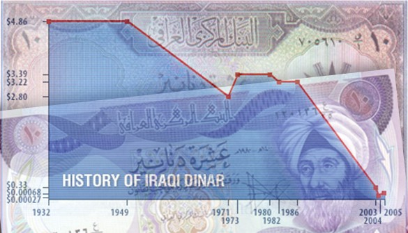 During The Early Years Of Iraqi Kingdom Value Dinar Was Worth As Much Several U S Dollars Original Exchange Rate Set At 1