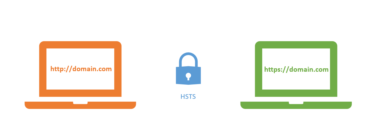 How to enable HSTS on your server – Ready 2 Go Sites