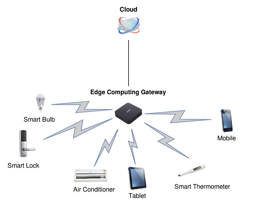 Figure 2 Multiple Edge Devices Connected To An Computing Gateway