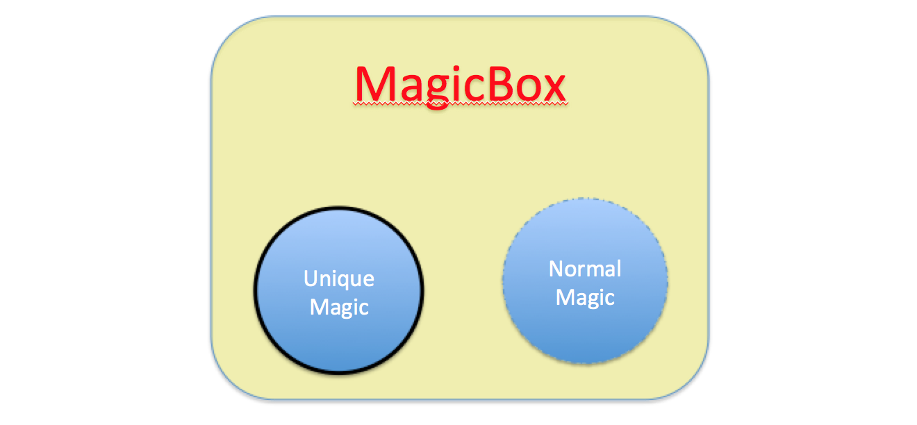 Dagger 2 For Dummies In Kotlin Subcomponent Elye Medium Example Consider The Diagram Below Exploded View It Is Normally That Blog We Have A Sample Code Ihas Magicbox Could Inject Two Type Of Objects Ie Uniquemagic And Normalmagic As Shown