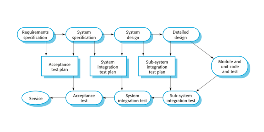 integration and system testing essay Paper system-on-chip: reuse and integration pre-designed and pre-verified hardware and software blocks can be combined on chip testing system-on-chip.