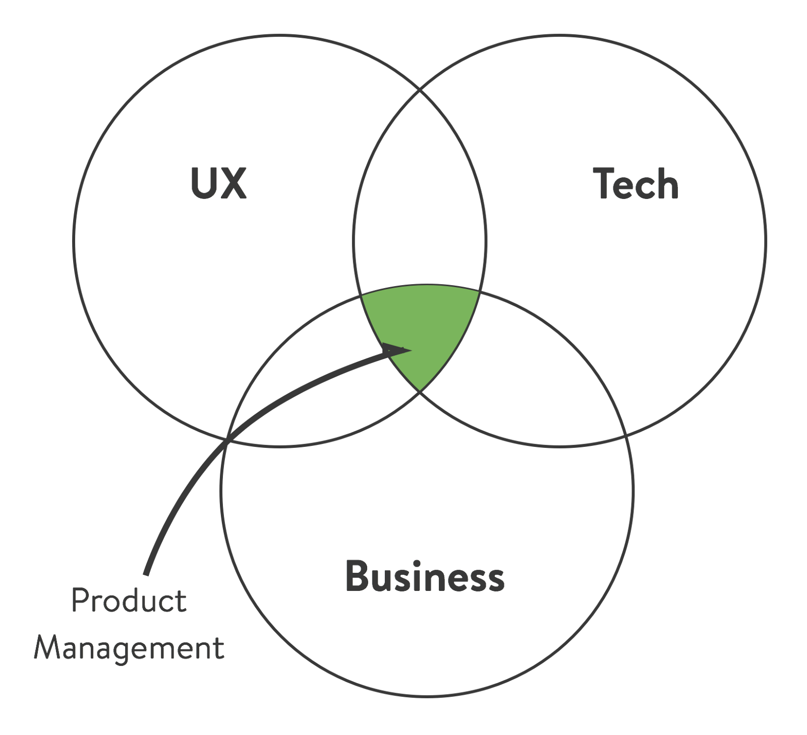 Mvpm Minimum Viable Product Manager The Black Box Of Product