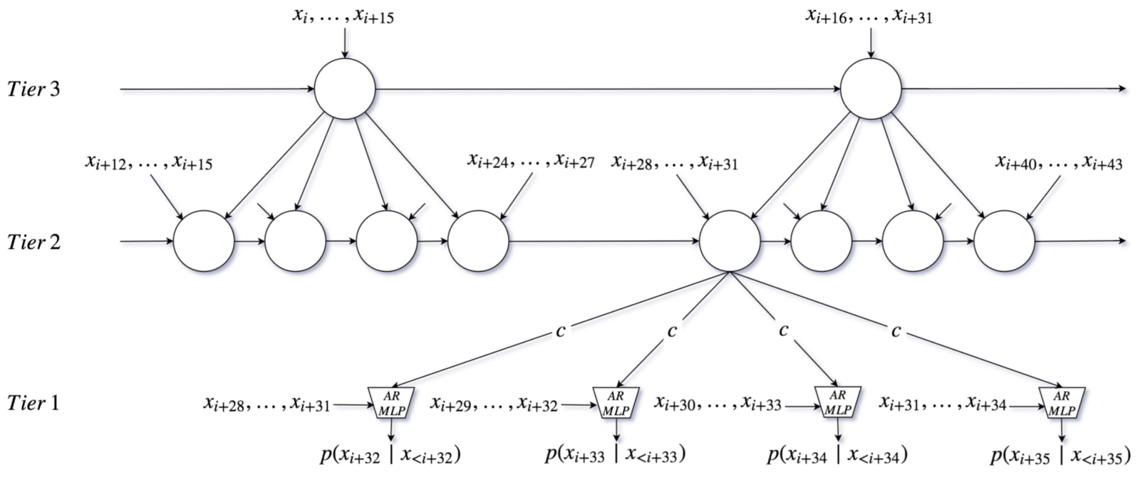 Understanding Music Of Neural >> Neural Nets For Generating Music Artists Machine Intelligence