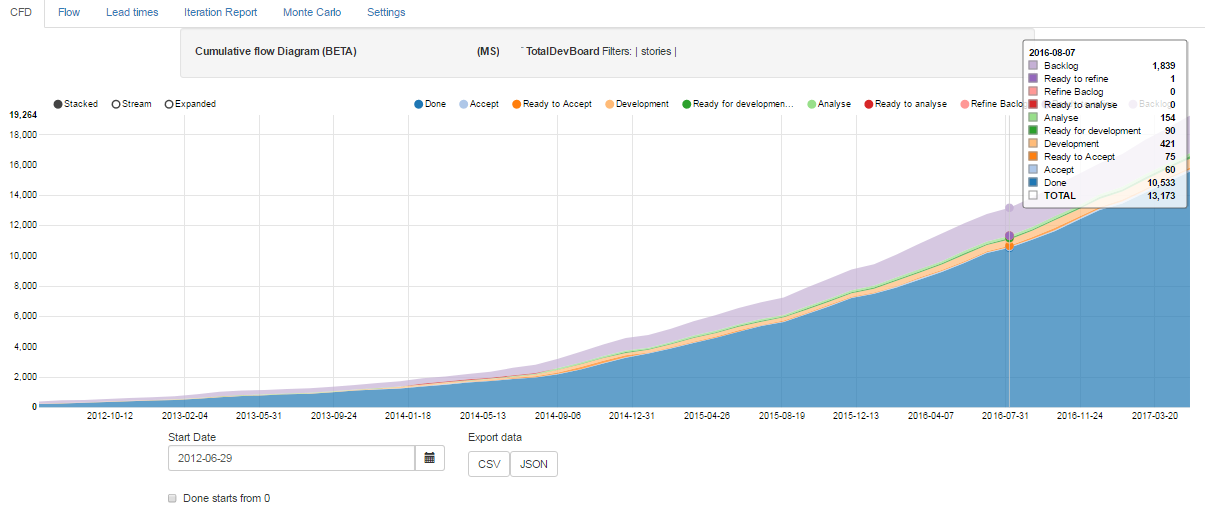 Powerful reporting with jira flow companion magnus siverbrant cumulative flow diagram ccuart Images