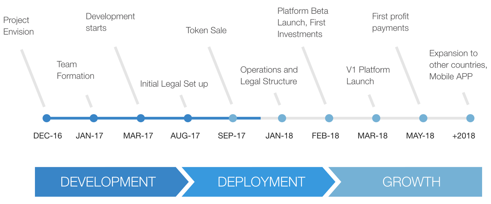 since our token sale finished last month we have been mainly focusing on establishing our operations in singapore the continued development of the platform