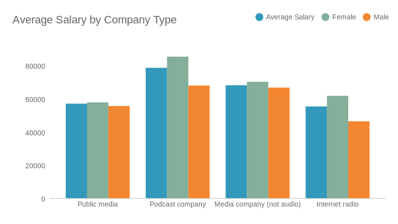Podcast salary