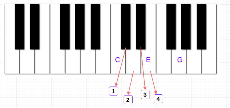 "Piano Chords"" app and the principles behind it – Dong Nguyen – Medium"