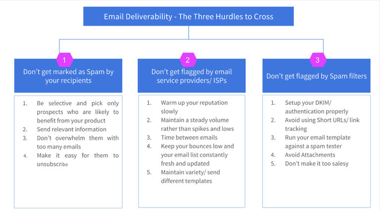 Email Deliverability: Best Practices for Cold Emails