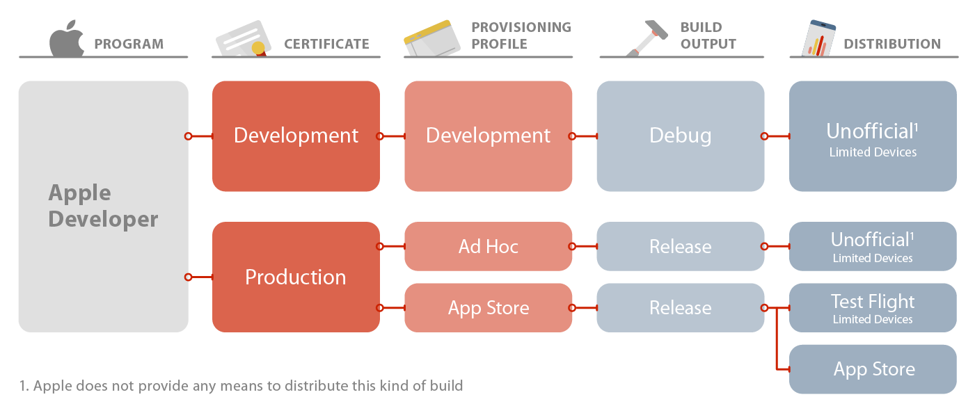 cruising through the complexities of signing native mobile apps rh medium com