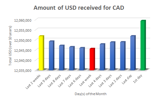 It Is Proven If You Wait Until The First Business Day Of Each Month Green Above And Exchange Your Cad To Usd Will Save 13 834 89 Every Year