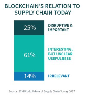 Blockchain's relation to supply chain today