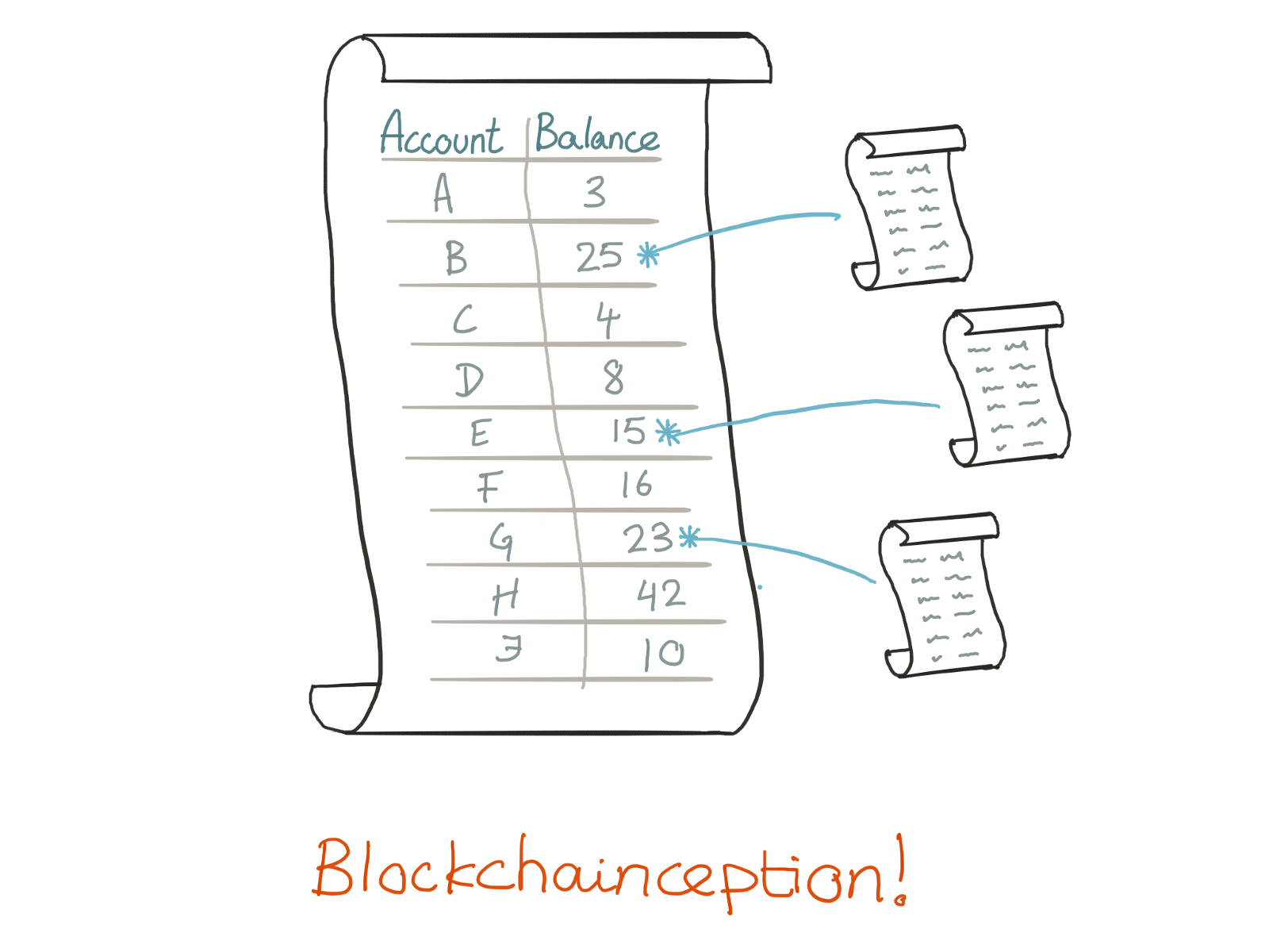 Blockchain For Non Techies 3 Smart Contracts Hacker Noon