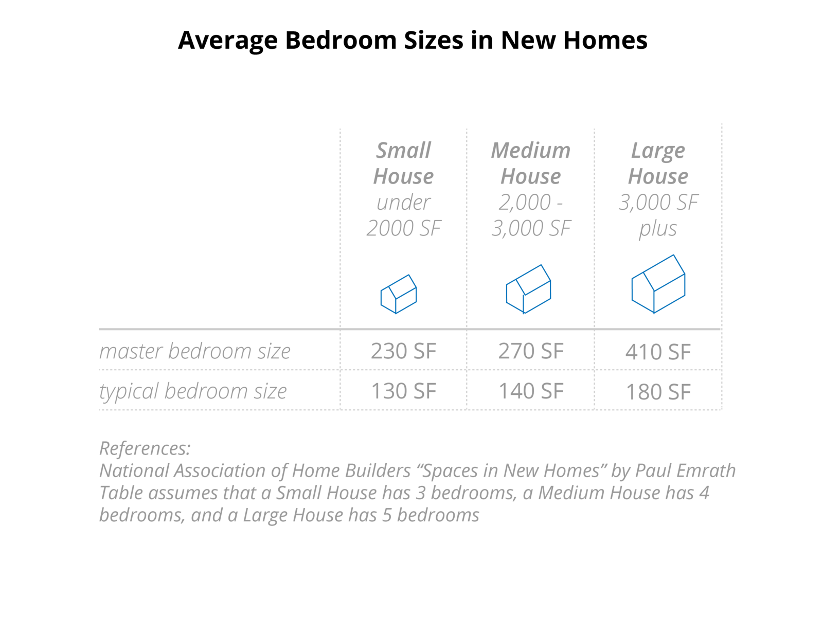 A Master Bedroom Suite Plus Bath Can Easily Total Over 600 Square Feet The Same Size As An Entire Studio Apartment