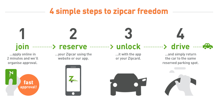 dear zipcar here s why i m using your competitor. Black Bedroom Furniture Sets. Home Design Ideas