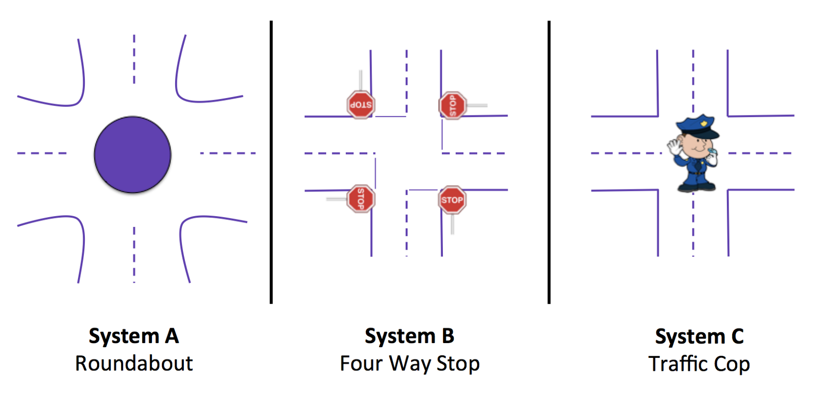 What traffic intersections say about your management style