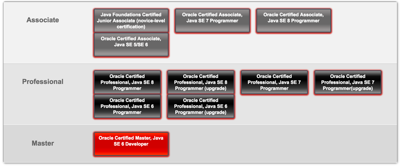 How Did I Become Certified Oracle Associate Marko B Medium