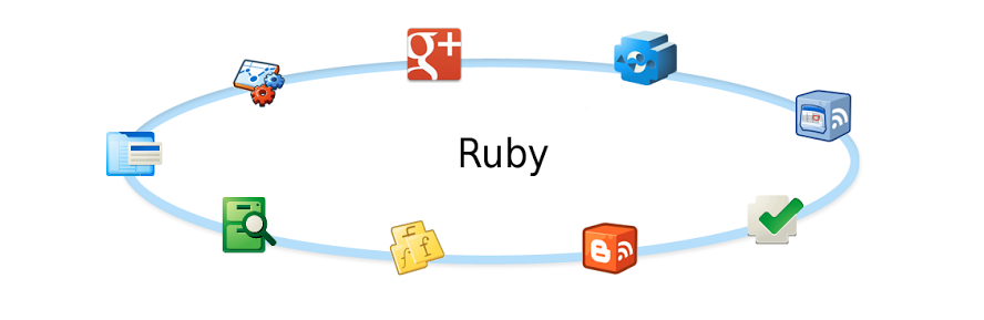 how to use google api in ruby
