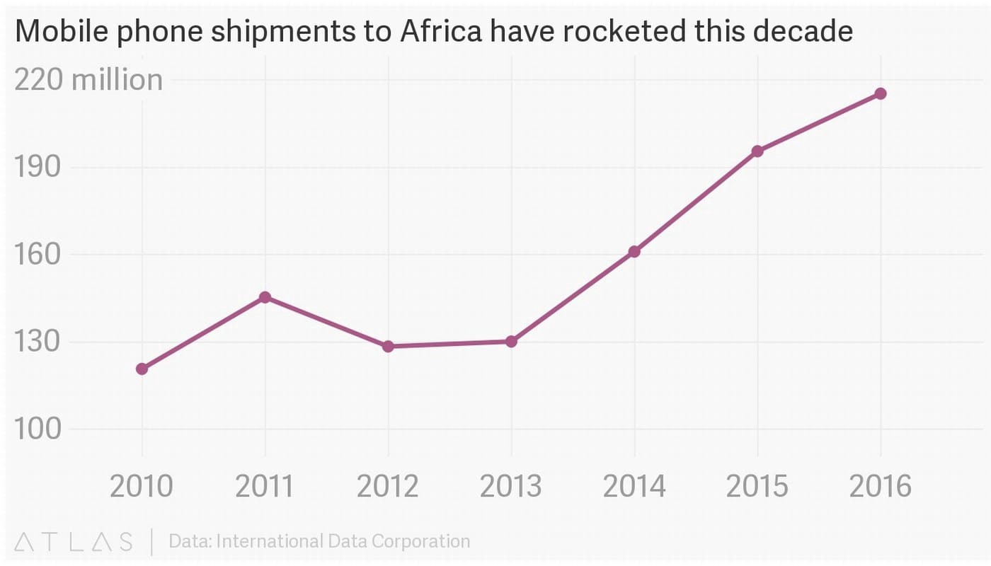 Image result for Mobile phone shipment+Africa