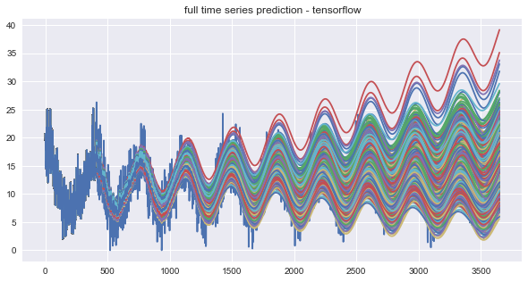 Time Series Analysis  - cover