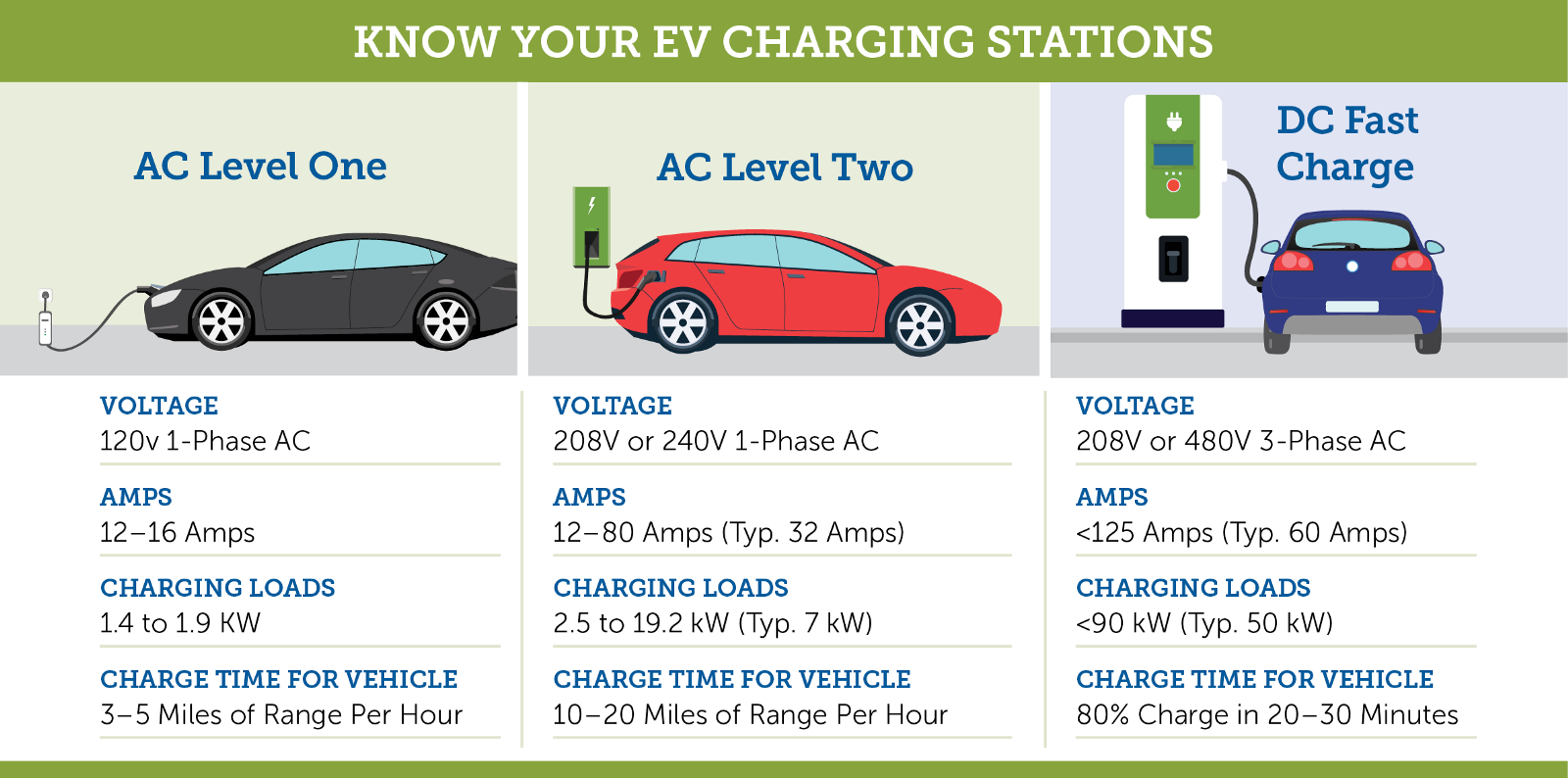 Electric Vehicle Service Equipment Evse Is A Term Used For All Ev Charging Solutions Are Further Clified According To The Rate Sd