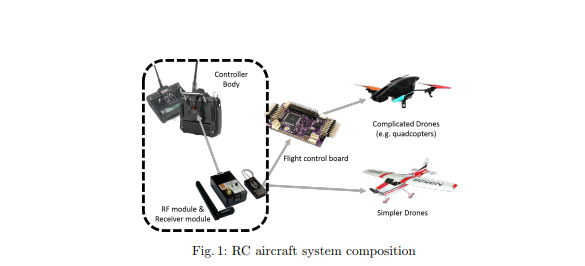 how can drones be hacked  the updated list of vulnerable drones  u0026 attack tools