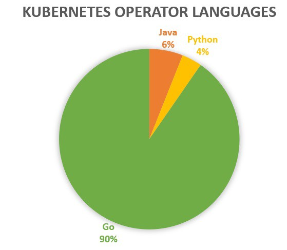 Analysis of Open source Kubernetes Operators