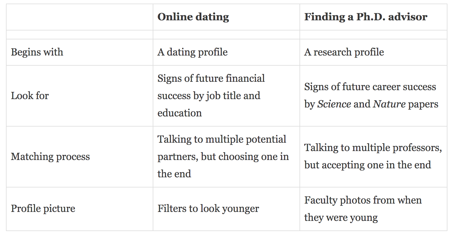online dating getting number