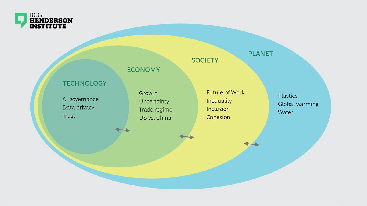 Global Businesses And Organizations Operate In A Nested System Comprising Several Levels Technologies Which Are Part Of Economies