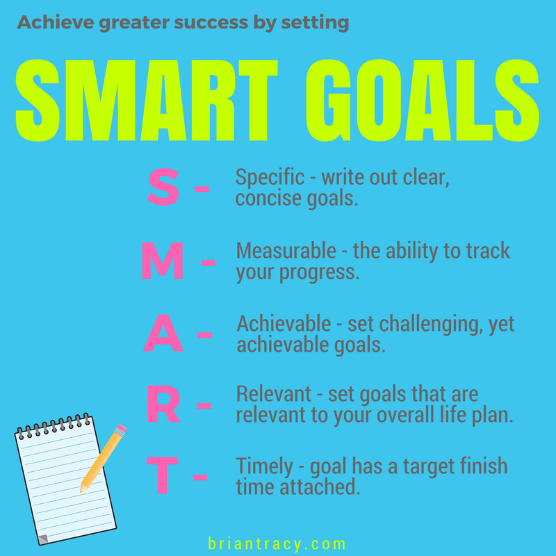SMART Goals 101: Goal Setting Examples, Templates & Tips