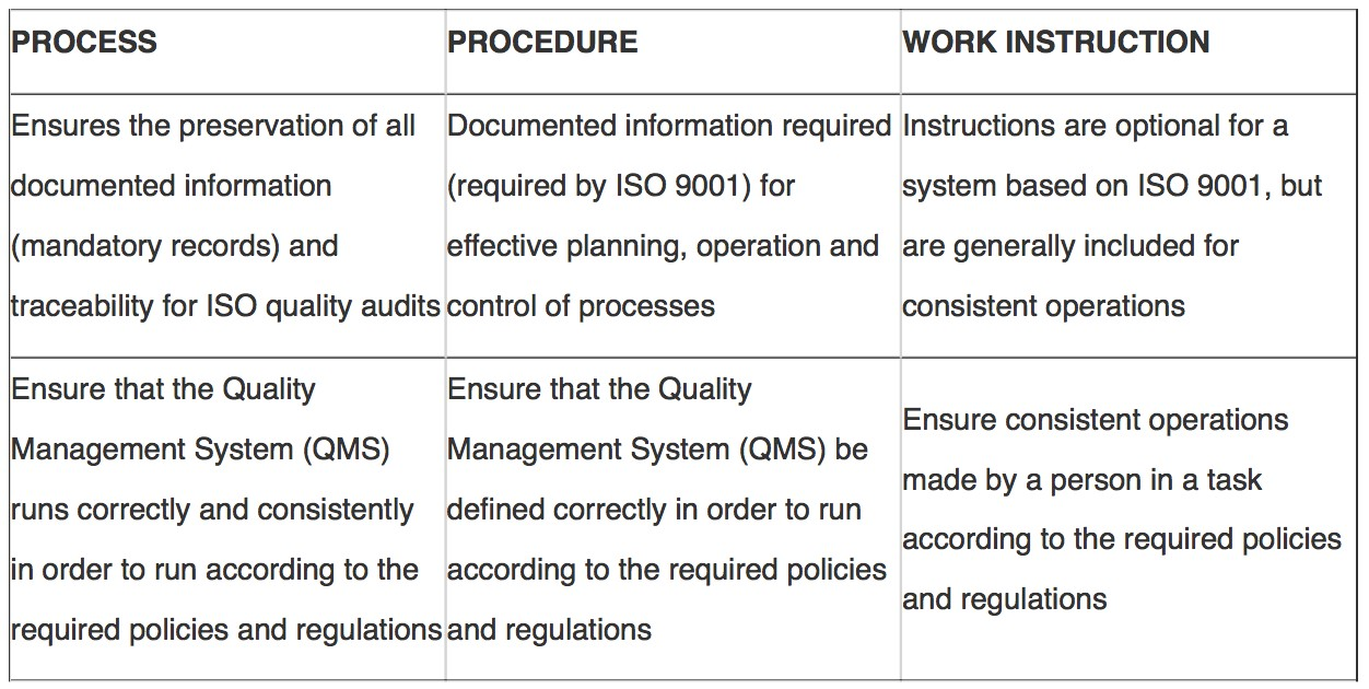 Differences Between Processes Procedures And Work Instructions