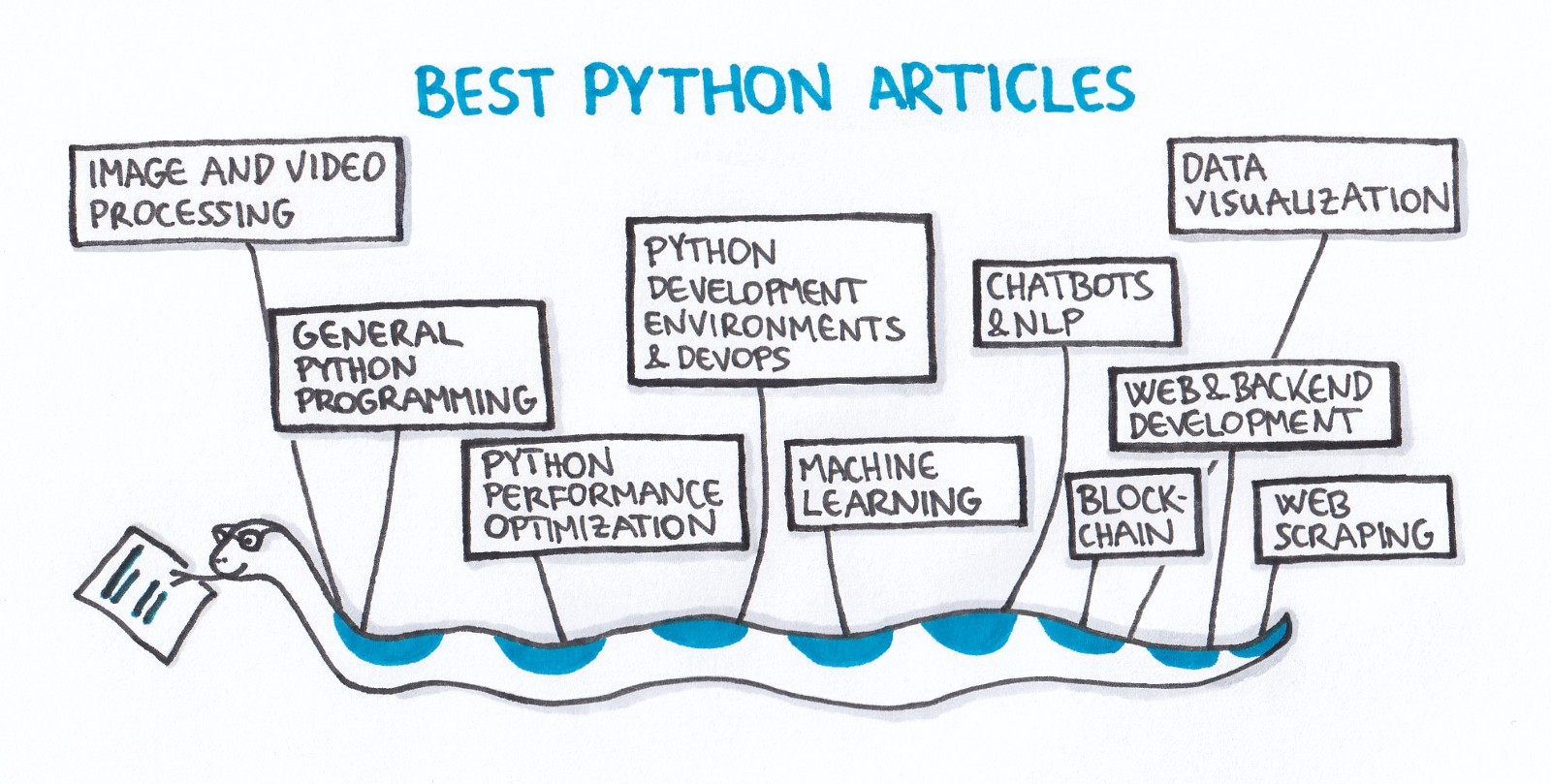 the best of python a collection of my favorite articles from 2017