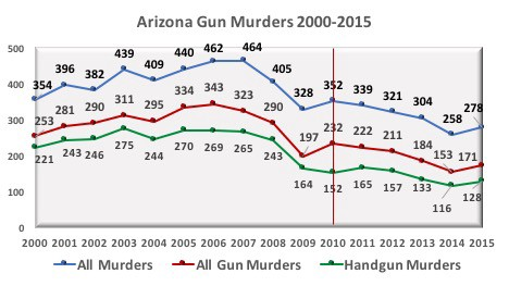 Similar Trends Were Seen In Wyoming A State With A Historically Low Murder Rate Once Permitless Carry Went Into Effect In 2011 There Was No Spike In