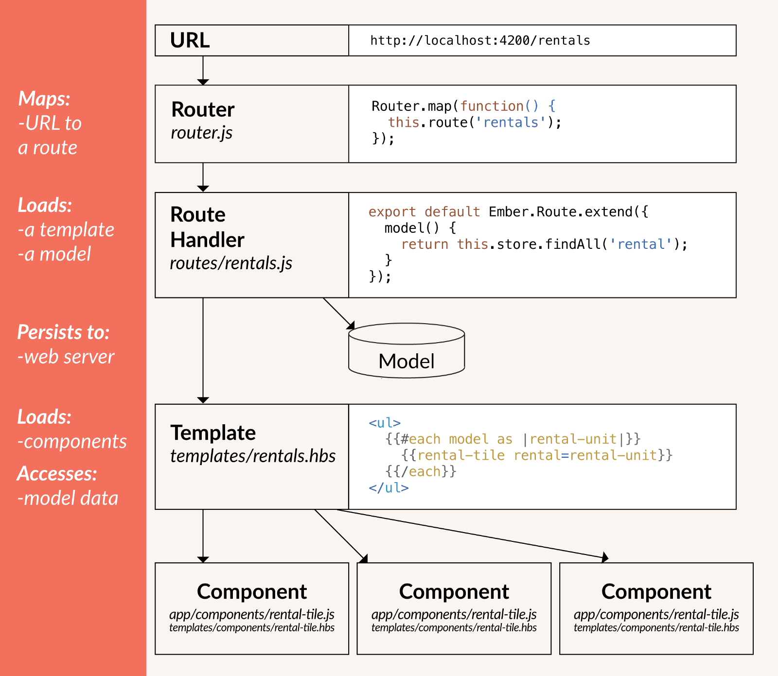 javascript - REST API call with Ember js - Stack Overflow