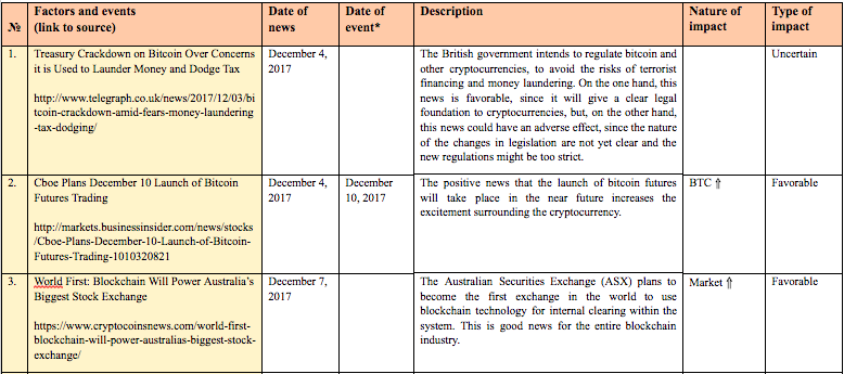 Table 15 Gives A List Of Events Information On Which Appeared Last Week Could Impact Both The Exchange Rates Specific Cryptocurrencies And
