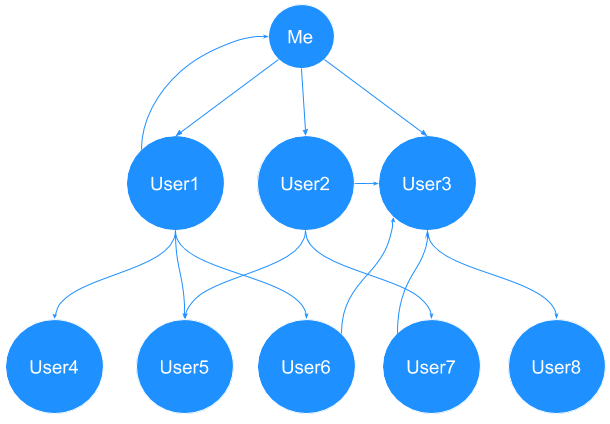 Rethinking twitters who to follow using nodejs and d3js really simple diagram and why i should improve my ux skills ccuart Images