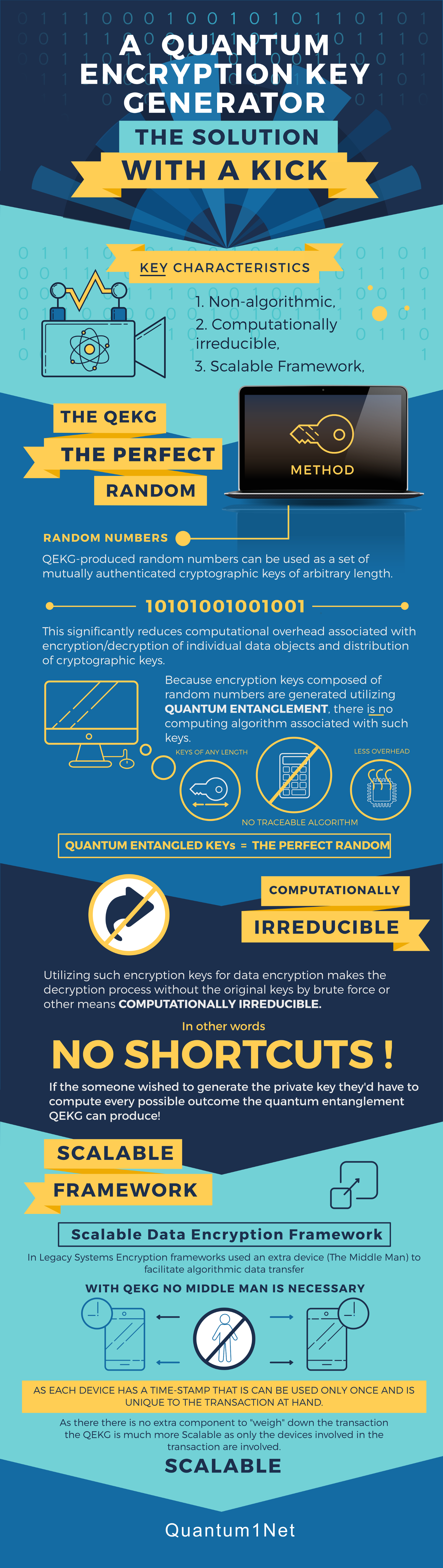 Quantum Computers — The solution to the Encryption problem