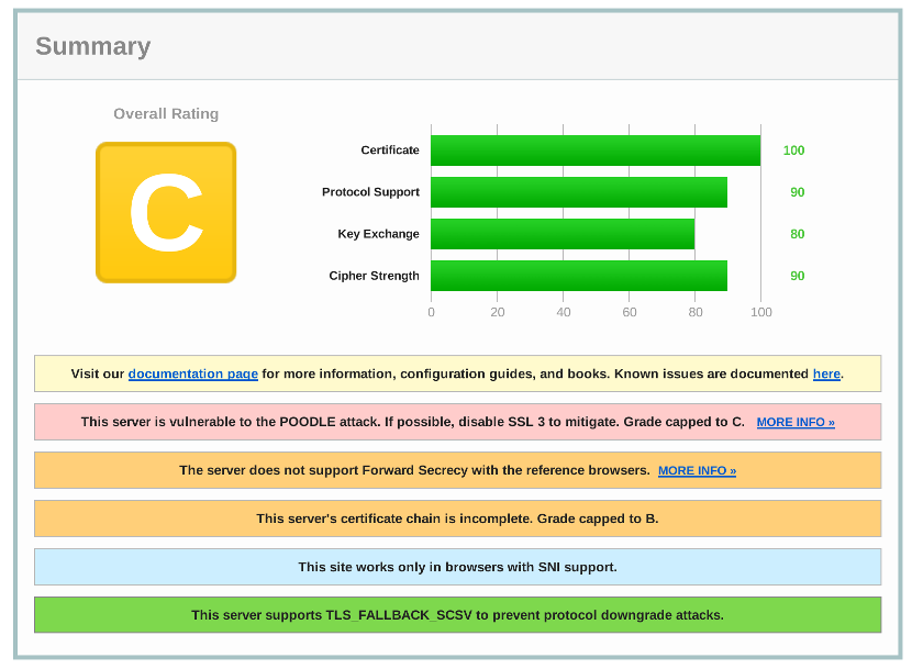 Setting Up Nginx Configuration To Get An A In Ssl Labs Server Test