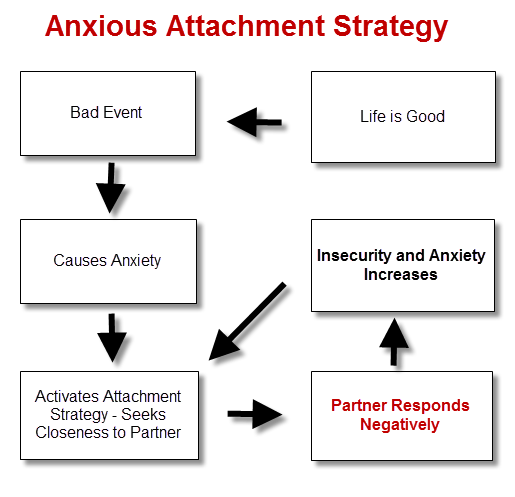 Dating someone with anxious attachment